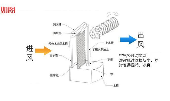 格力蒸发式冷风扇ks-0602ahg