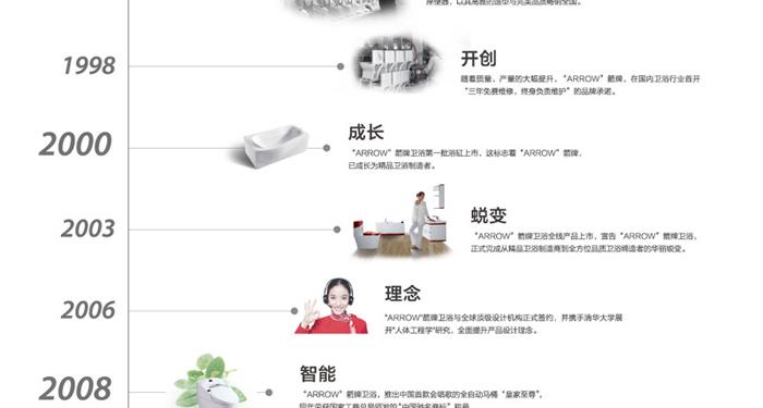 上海齐志建材有限公司作为箭牌产品在上海地区的官方销售公司及唯一品牌引入商,至箭牌入驻上海已有19年的历史。产品涵盖箭牌卫浴、箭牌瓷砖及箭牌橱柜等多类产品。 公司目前在上海有四十五家实体销售网点。在市区有8家直营专卖店,包括4家红星美凯龙、喜盈门、同福易家丽、建配龙、宜山路店;在恒大、九星、金盛、好百年、美千居、兴明等主要建材市场有多家加盟专卖店;在百安居、好美家等大型连锁建材超市有11个品牌专区;与聚通、百姓、统帅、同济经典、欧坊、申远、关镇铨、东易日盛、实创、波涛、帝涵等数十家大型家装公司建立战略合作;