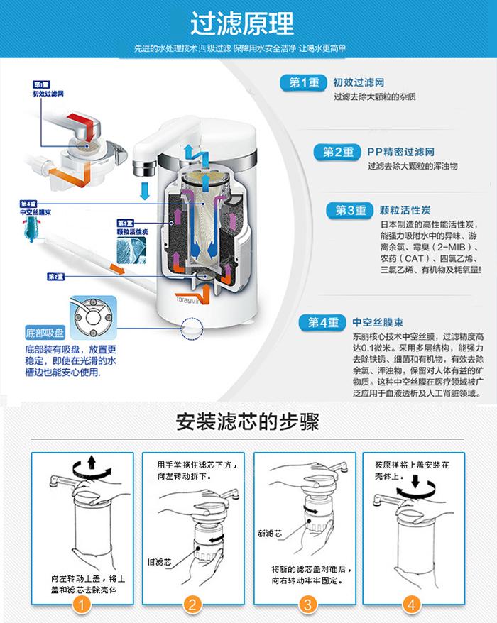 东丽比诺净水器sw5-ch专用滤芯swc-ch